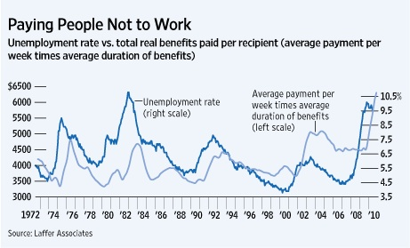 PAYING PEOPLE NOT TO WORK