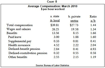 Hourly comp-private v. public