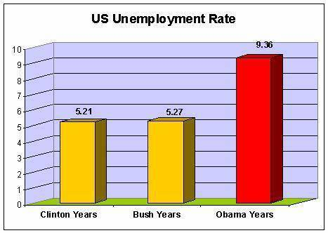 Ave. unemployment by President