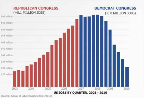 Congressional Jobs record