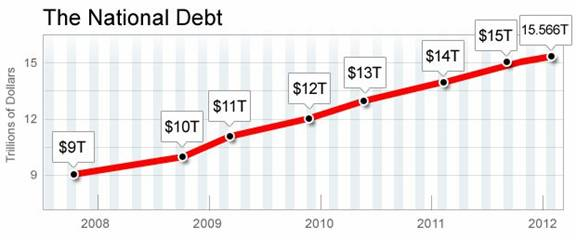 National Debt-Obama years