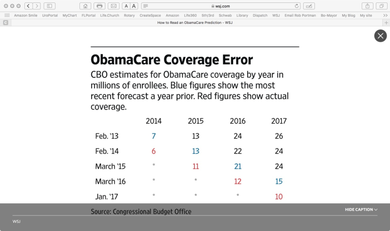 CBO'S TOTALLY WRONG OBAMACARE ESTIMATES